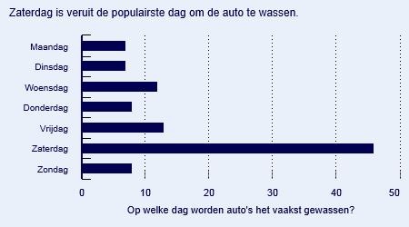 auto-wassen-nederland-welke-dag